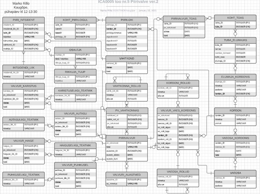ICA0005 - Andmebaasisysteemide alused - Marko Rillo kodutoo lucidchartis