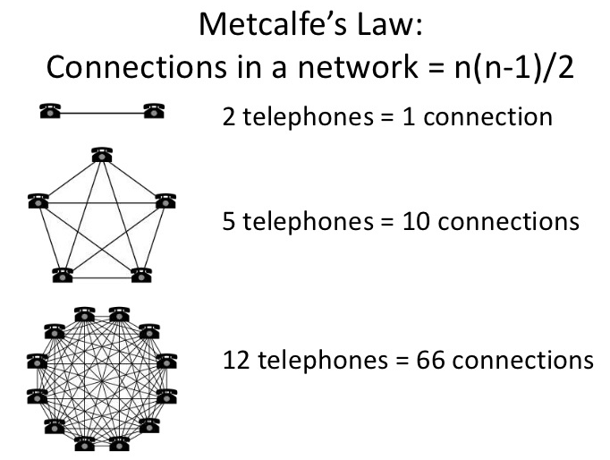 Metcalfe's Law: value of network depends on the number of connections in a nework