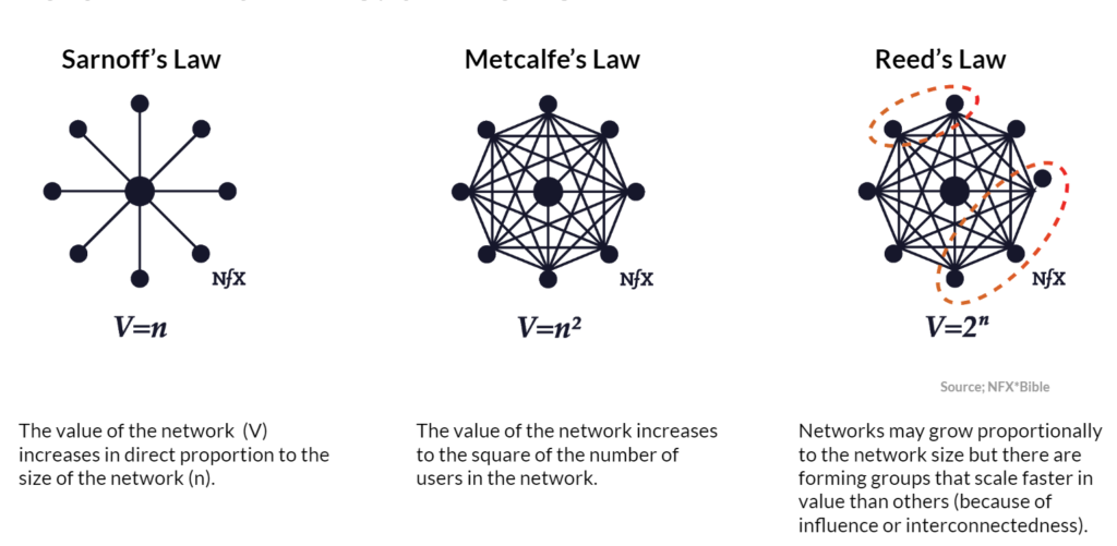 Sarfnoff Metcalfe ja Reed - kuidas võrgustikku kuulumine erinevate autorite meelest väärtust loob