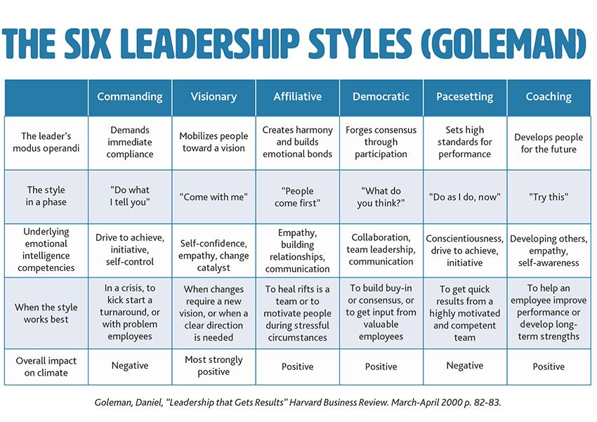 Daniel-Goleman-2000-Six-Leadership-Styles-Harvard-Business-Review